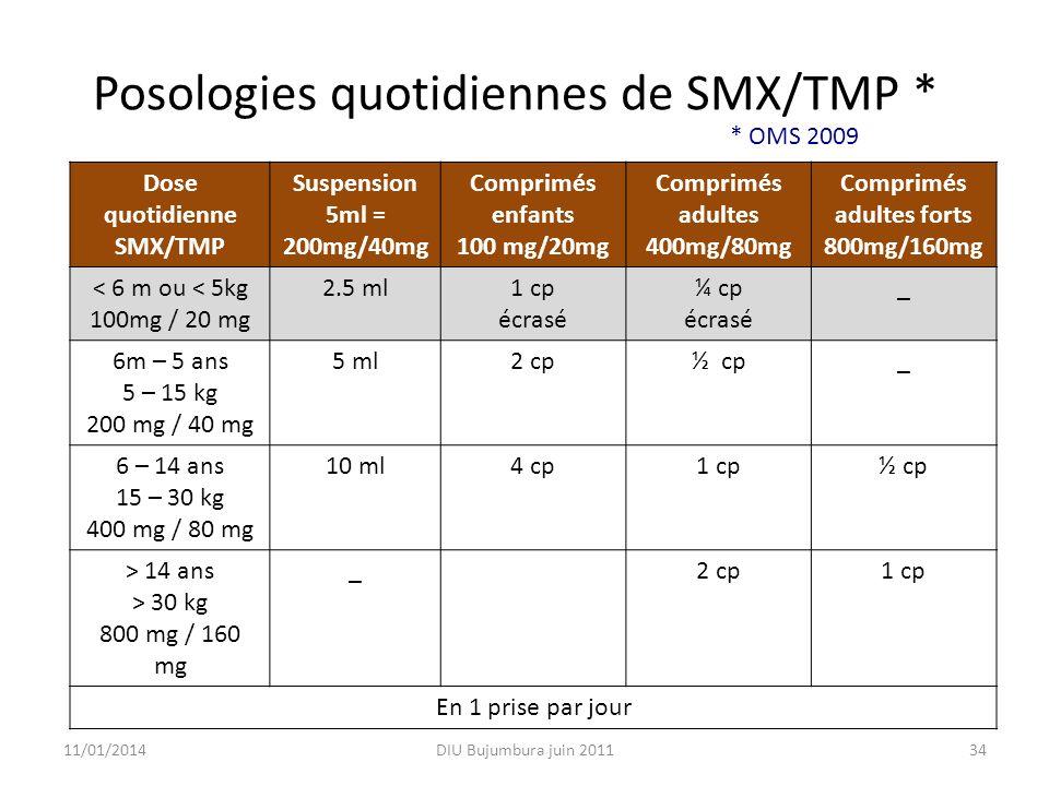 Posologies quotidiennes de SMX/TMP * Dose quotidienne SMX/TMP Suspension 5ml = 200mg/40mg Comprimés enfants 100 mg/20mg Comprimés adultes 400mg/80mg Comprimés adultes forts 800mg/160mg < 6 m ou < 5kg 100mg / 20 mg 2.5 ml1 cp écrasé ¼ cp écrasé _ 6m – 5 ans 5 – 15 kg 200 mg / 40 mg 5 ml2 cp½ cp_ 6 – 14 ans 15 – 30 kg 400 mg / 80 mg 10 ml4 cp1 cp½ cp > 14 ans > 30 kg 800 mg / 160 mg _2 cp1 cp En 1 prise par jour 11/01/2014DIU Bujumbura juin 201134 * OMS 2009