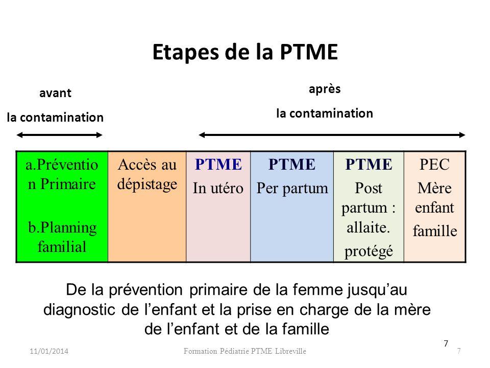 Formation Pédiatrie PTME Libreville7 Etapes de la PTME a.Préventio n Primaire b.Planning familial Accès au dépistage PTME In utéro PTME Per partum PTME Post partum : allaite.