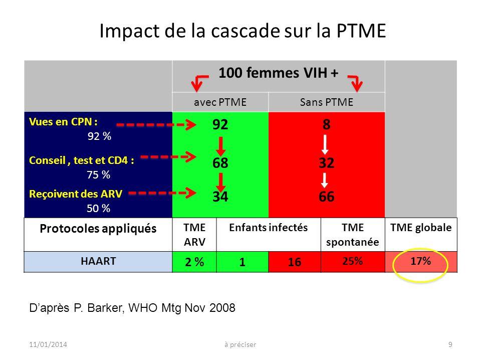 Impact de la cascade sur la PTME 100 femmes VIH + avec PTMESans PTME Vues en CPN : 92 % 928 Conseil, test et CD4 : 75 % 6832 Reçoivent des ARV 50 % 3466 Protocoles appliqués TME ARV Enfants infectésTME spontanée TME globale HAART 2 %116 25%17% Daprès P.