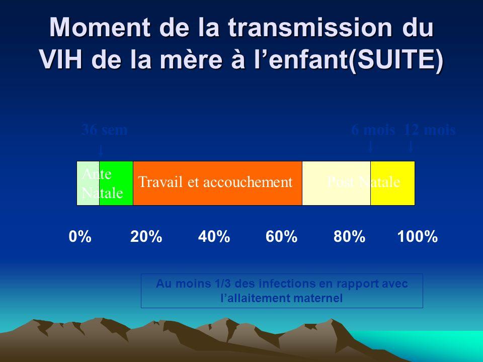 Moment de la transmission du VIH de la mère à lenfant(SUITE) 0%20%40%60%80%100% Travail et accouchement 36 sem6 mois12 mois Ante Natale Post Natale Au