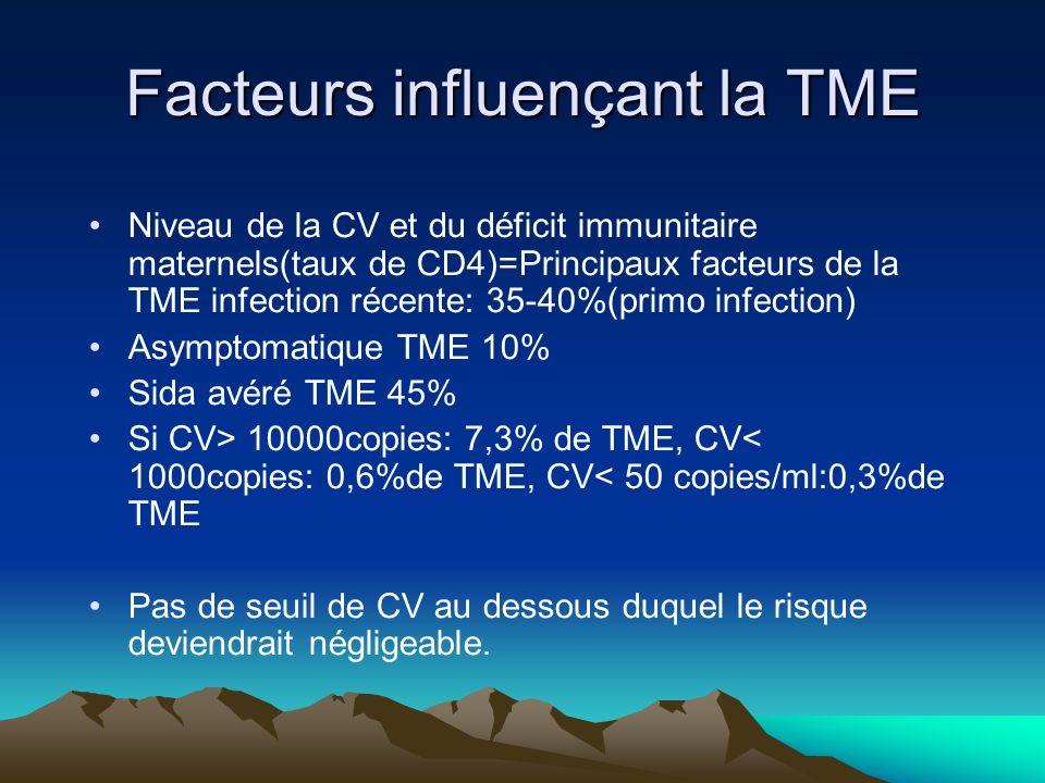 Facteurs influençant la TME Niveau de la CV et du déficit immunitaire maternels(taux de CD4)=Principaux facteurs de la TME infection récente: 35-40%(p