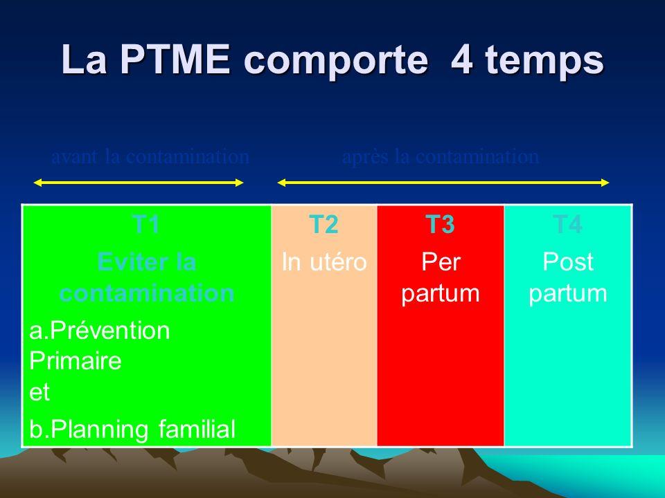 La PTME comporte 4 temps T1 Eviter la contamination a.Prévention Primaire et b.Planning familial T2 In utéro T3 Per partum T4 Post partum après la con