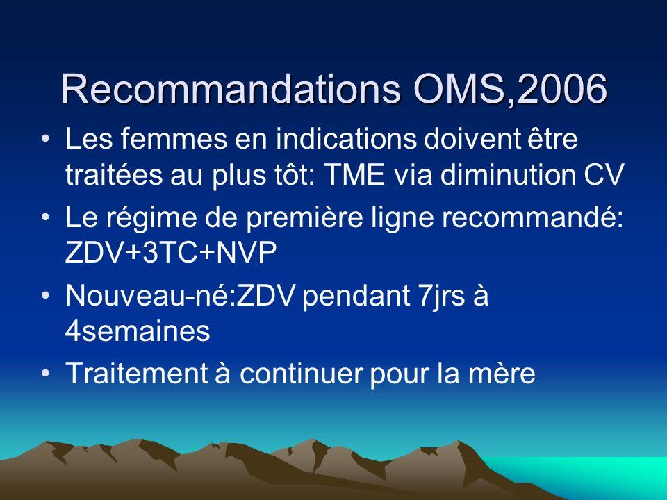 Recommandations OMS,2006 Les femmes en indications doivent être traitées au plus tôt: TME via diminution CV Le régime de première ligne recommandé: ZD
