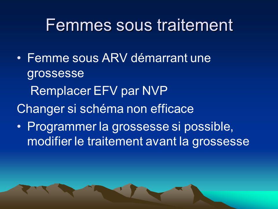 Femmes sous traitement Femme sous ARV démarrant une grossesse Remplacer EFV par NVP Changer si schéma non efficace Programmer la grossesse si possible