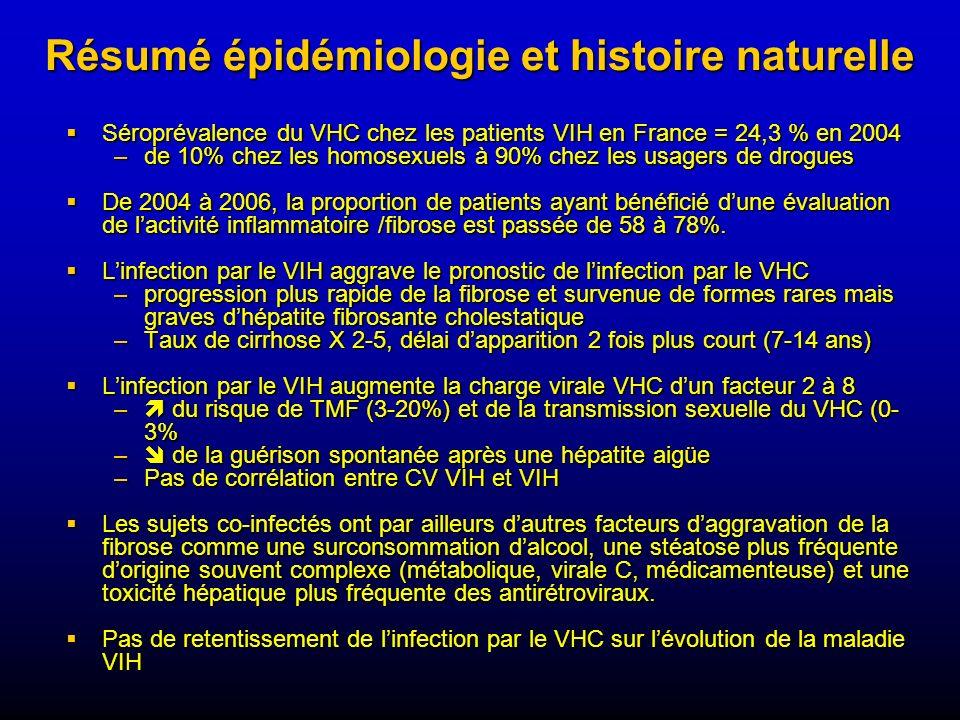 Résumé épidémiologie et histoire naturelle Séroprévalence du VHC chez les patients VIH en France = 24,3 % en 2004 Séroprévalence du VHC chez les patie