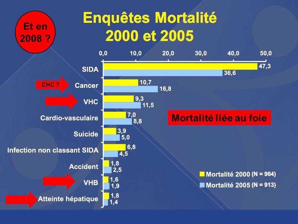 CHC ? Mortalité liée au foie Et en 2008 ?