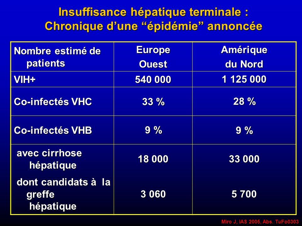 Insuffisance hépatique terminale : Chronique dune épidémie annoncée Miro J, IAS 2005, Abs. TuFo0303 Nombre estimé de patients EuropeOuestAmérique du N