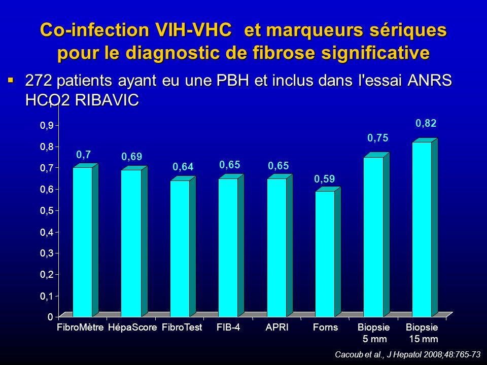 Co-infection VIH-VHC et marqueurs sériques pour le diagnostic de fibrose significative 272 patients ayant eu une PBH et inclus dans l'essai ANRS HCO2