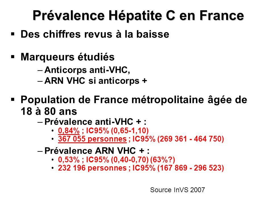 Prévalence Hépatite C en France Des chiffres revus à la baisse Marqueurs étudiés – –Anticorps anti-VHC, – –ARN VHC si anticorps + Population de France