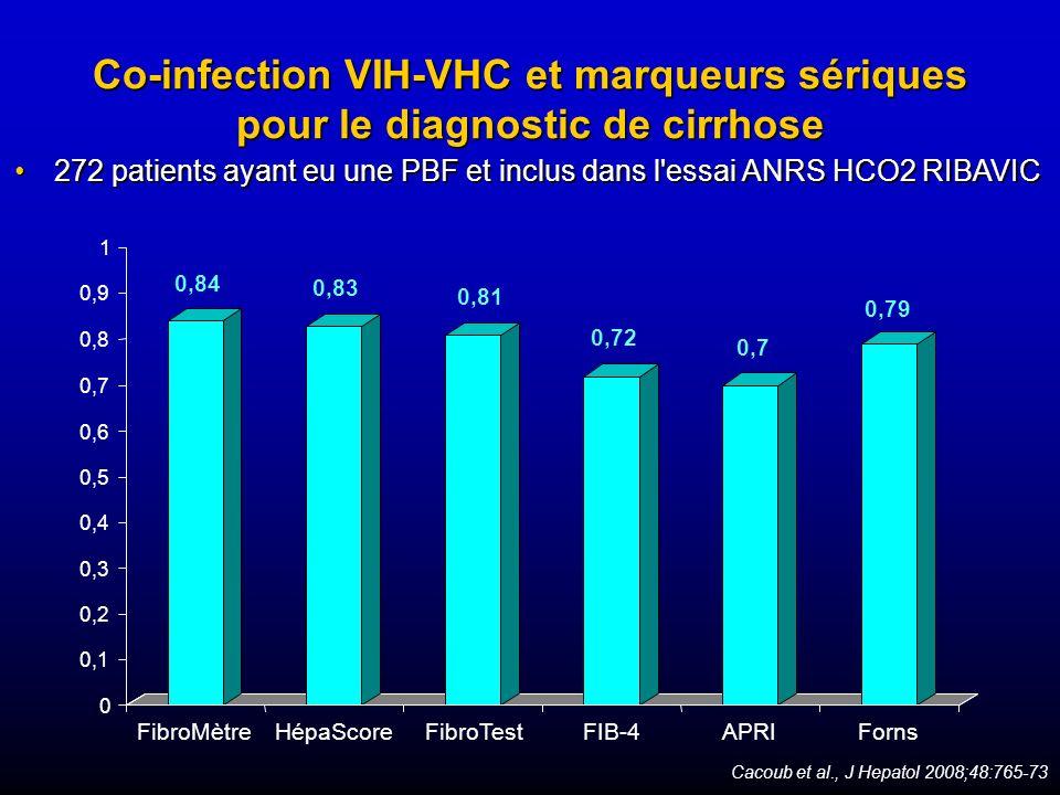 Co-infection VIH-VHC et marqueurs sériques pour le diagnostic de cirrhose 0,84 0,83 0,81 0,72 0,7 0,79 0 0,1 0,2 0,3 0,4 0,5 0,6 0,7 0,8 0,9 1 FibroMè