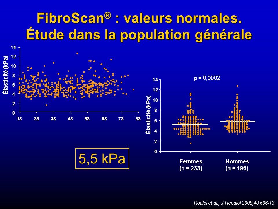 FibroScan ® : valeurs normales. Étude dans la population générale 5,5 kPa Roulot et al., J Hepatol 2008;48:606-13 Élasticité (kPa) 0 18 2 4 6 8 10 12