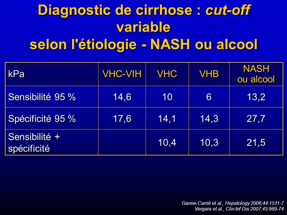 Diagnostic de cirrhose : cut-off variable selon l'étiologie - NASH ou alcool Ganne-Carrié et al., Hepatology 2006;44:1511-7 Vergara et al., Clin Inf D