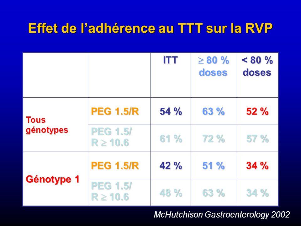 Effet de ladhérence au TTT sur la RVP 34 % 63 % 48 % PEG 1.5/ R 10.6 34 % 51 % 42 % PEG 1.5/R Génotype 1 57 % 72 % 61 % PEG 1.5/ R 10.6 52 % 63 % 54 %