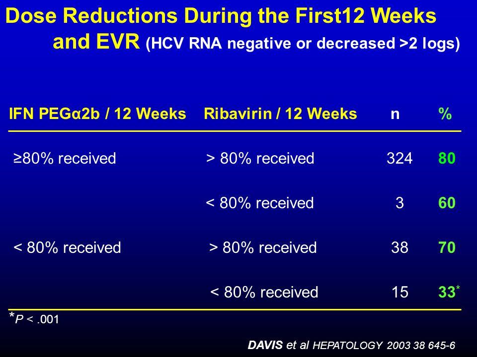 IFN PEGα2b / 12 Weeks Ribavirin / 12 Weeksn% 80% received > 80% received 32480 < 80% received 360 80% received 3870 < 80% received 1533 * * P <.001 DA