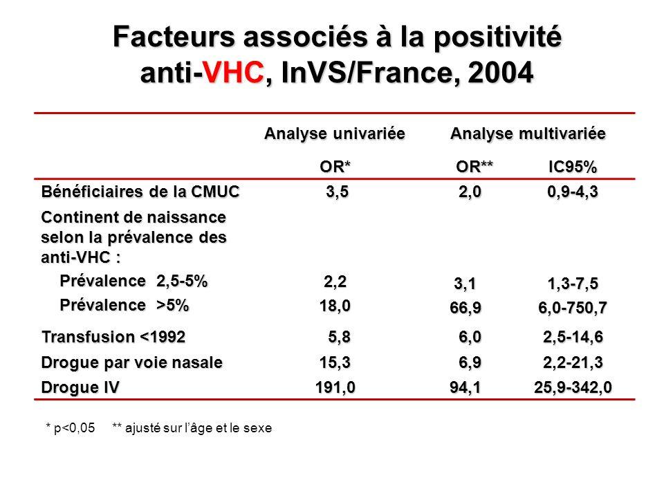 Facteurs associés à la positivité anti-VHC, InVS/France, 2004 Analyse univariée Analyse multivariée OR* OR** OR**IC95% Bénéficiaires de la CMUC 3,5 3,