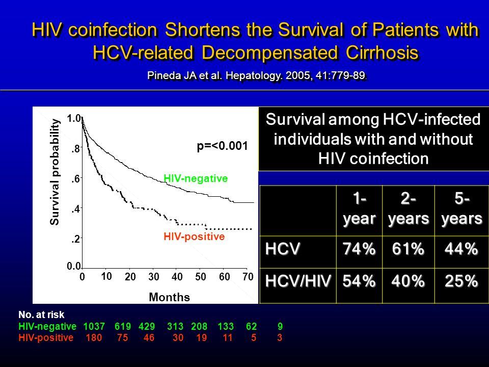 Months 706050403020 10 0 Survival probability 1.0.8.6.4.2 0.0 HIV-negative HIV-positive No. at risk HIV-negative 1037 619 429 313 208 133 62 9 HIV-pos