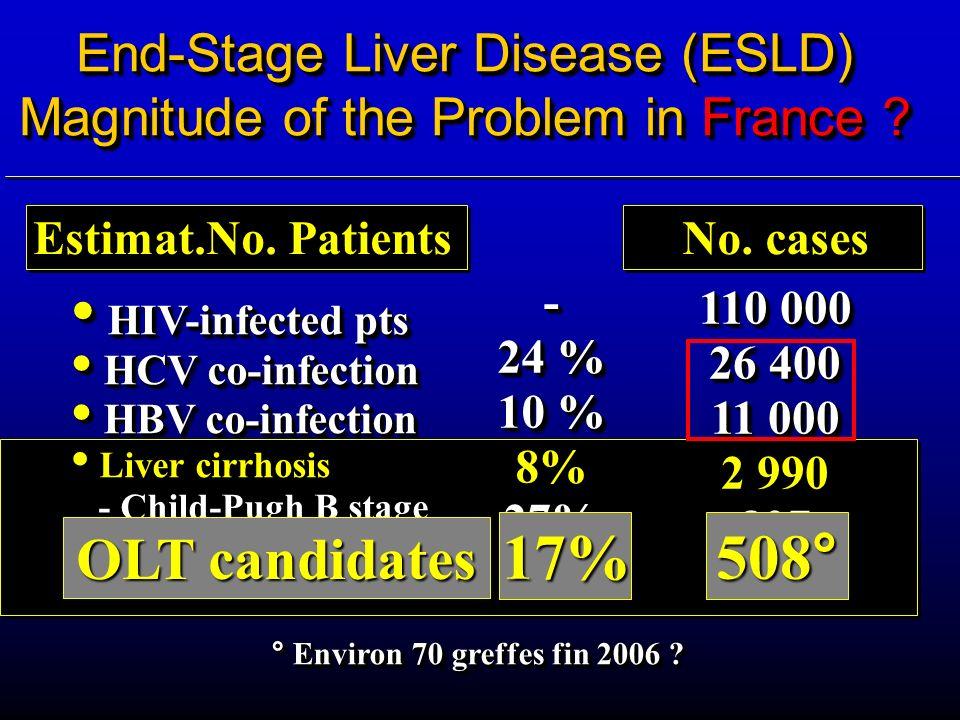 HIV-infected pts HIV-infected pts HCV co-infection HCV co-infection HBV co-infection HBV co-infection Liver cirrhosis Liver cirrhosis - Child-Pugh B s