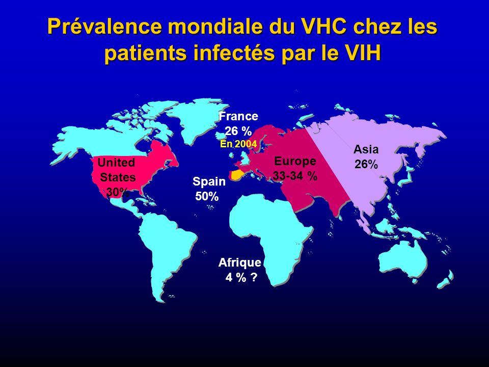 Asia 26% Europe 33-34 % Spain 50% United States 30% Prévalence mondiale du VHC chez les patients infectés par le VIH France 26 % En 2004 Afrique 4 % ?