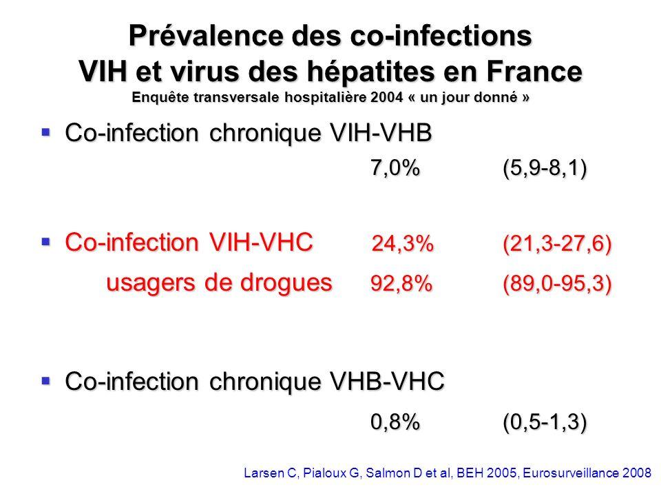 Prévalence des co-infections VIH et virus des hépatites en France Enquête transversale hospitalière 2004 « un jour donné » Co-infection chronique VIH-
