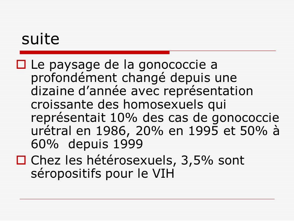 suite Le paysage de la gonococcie a profondément changé depuis une dizaine dannée avec représentation croissante des homosexuels qui représentait 10%