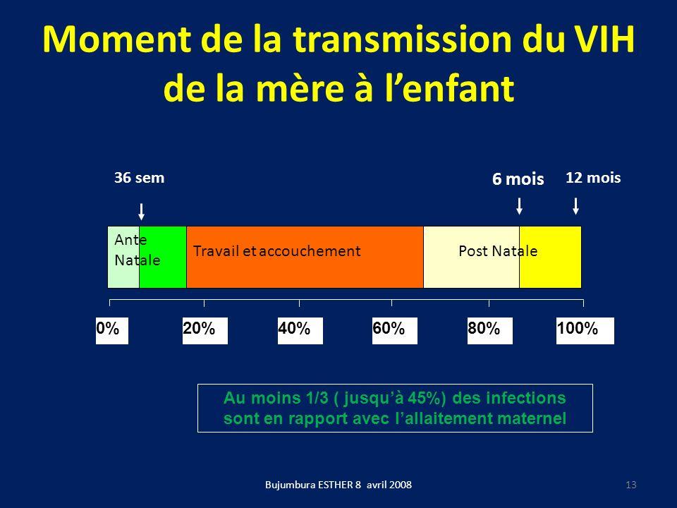 Moment de la transmission du VIH de la mère à lenfant Bujumbura ESTHER 8 avril 2008 0%20%40%60%80%100% Travail et accouchement 36 sem 6 mois 12 mois A