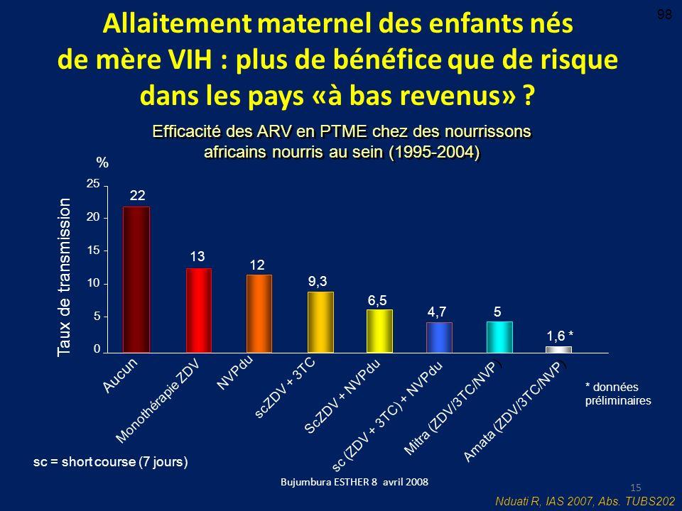 Bujumbura ESTHER 8 avril 2008 Allaitement maternel des enfants nés de mère VIH : plus de bénéfice que de risque dans les pays «à bas revenus» ? Nduati