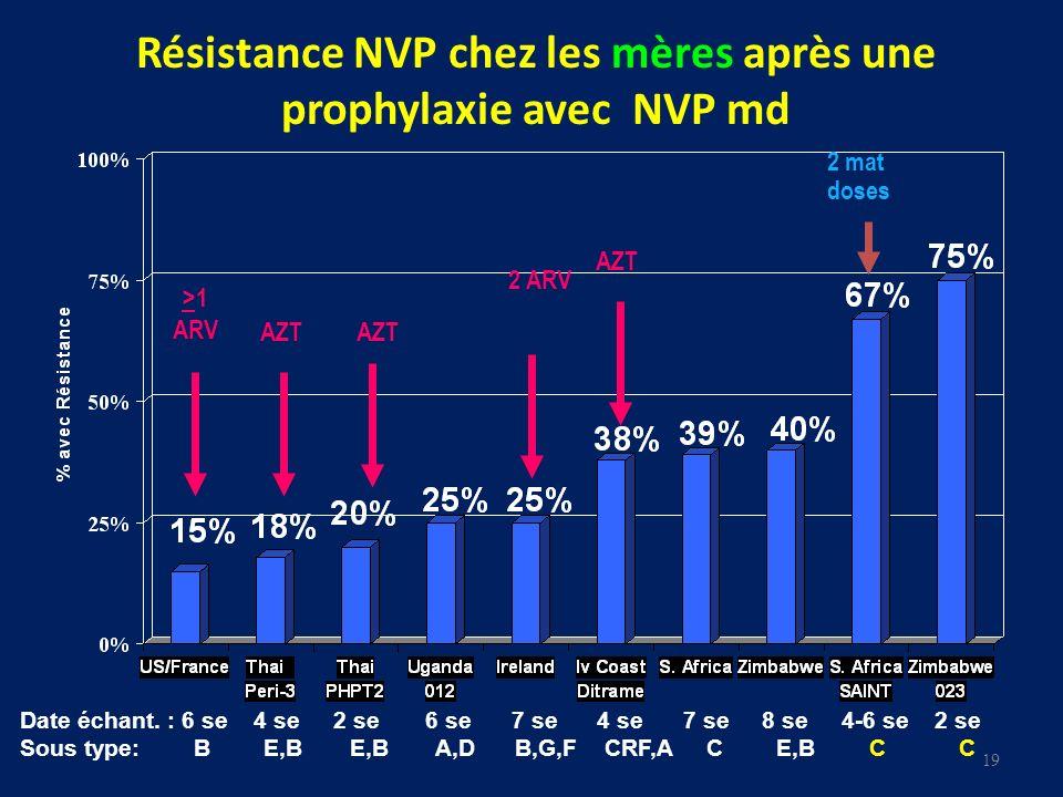 Résistance NVP chez les mères après une prophylaxie avec NVP md Date échant. : 6 se 4 se 2 se 6 se 7 se 4 se 7 se 8 se 4-6 se 2 se Sous type: B E,B E,