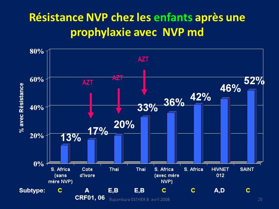 Résistance NVP chez les enfants après une prophylaxie avec NVP md AZT Subtype: C A E,B E,B C C A,D C CRF01, 06 20 Bujumbura ESTHER 8 avril 2008