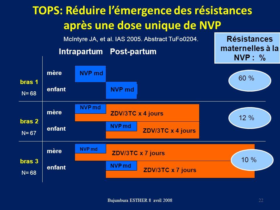 TOPS: Réduire lémergence des résistances après une dose unique de NVP Bujumbura ESTHER 8 avril 2008 bras 3 bras 2 bras 1 NVP md ZDV/3TC x 4 jours ZDV/