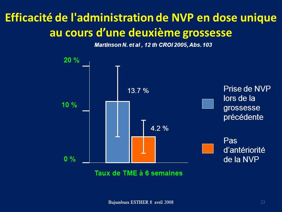 Efficacité de l'administration de NVP en dose unique au cours dune deuxième grossesse Bujumbura ESTHER 8 avril 2008 Taux de TME à 6 semaines 20 % 10 %