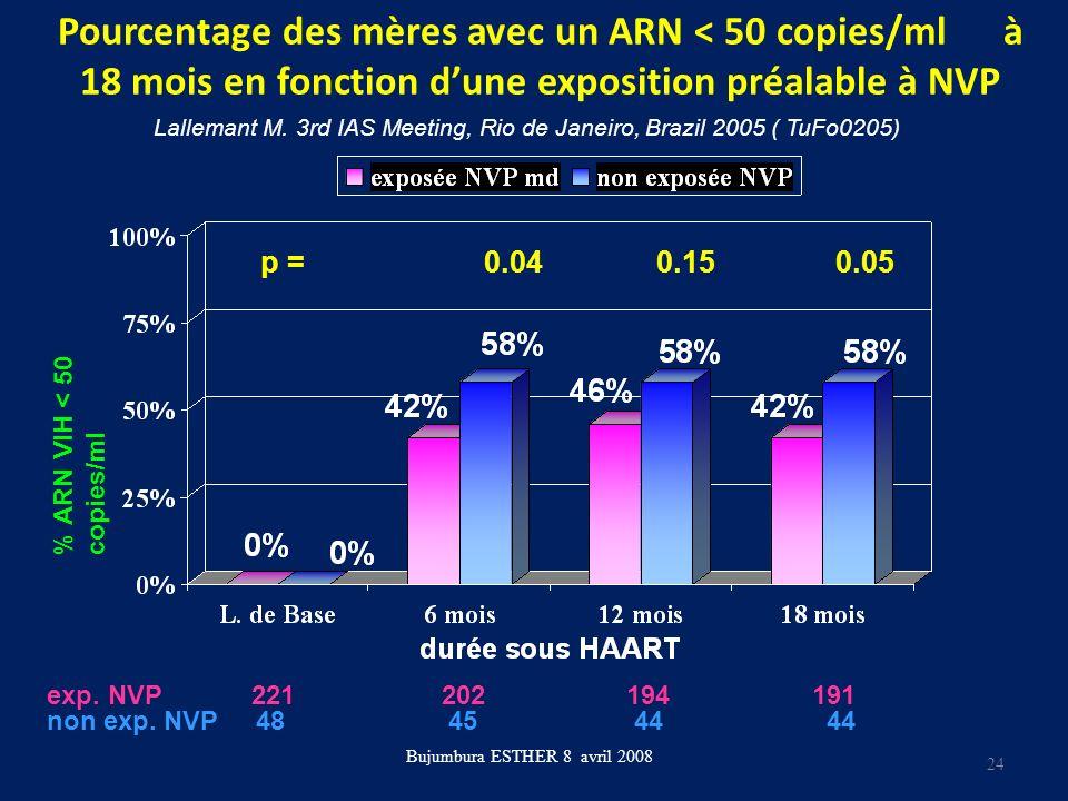 Pourcentage des mères avec un ARN < 50 copies/ml à 18 mois en fonction dune exposition préalable à NVP Bujumbura ESTHER 8 avril 2008 p = 0.04 0.15 0.0