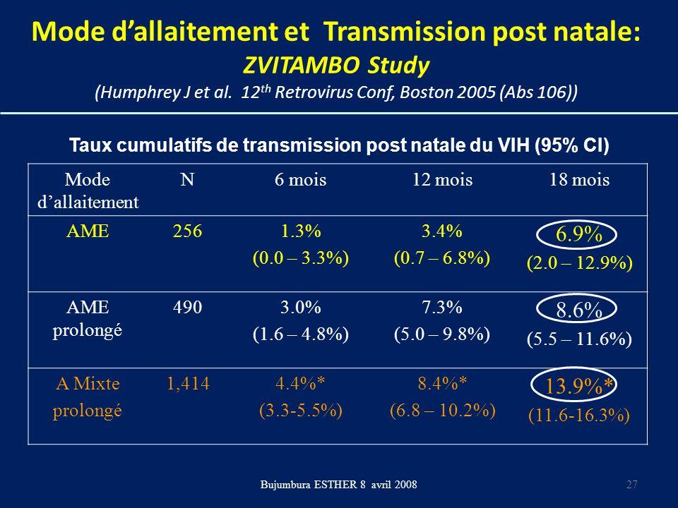 Mode dallaitement et Transmission post natale: ZVITAMBO Study (Humphrey J et al. 12 th Retrovirus Conf, Boston 2005 (Abs 106)) Mode dallaitement N6 mo