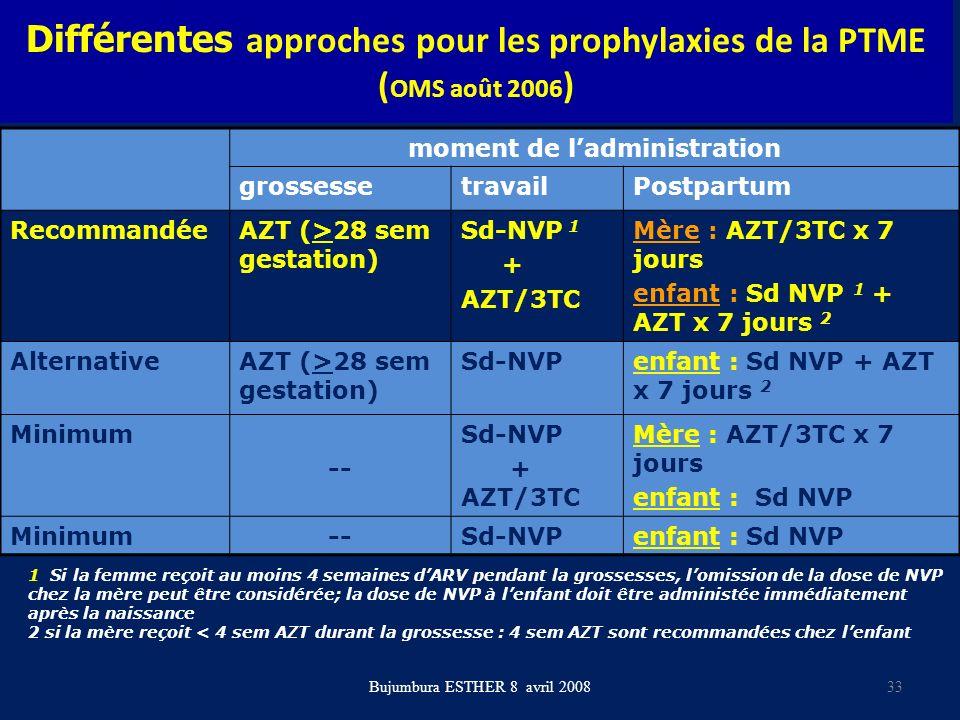 Différentes approches pour les prophylaxies de la PTME ( OMS août 2006 ) moment de ladministration grossessetravailPostpartum RecommandéeAZT (>28 sem