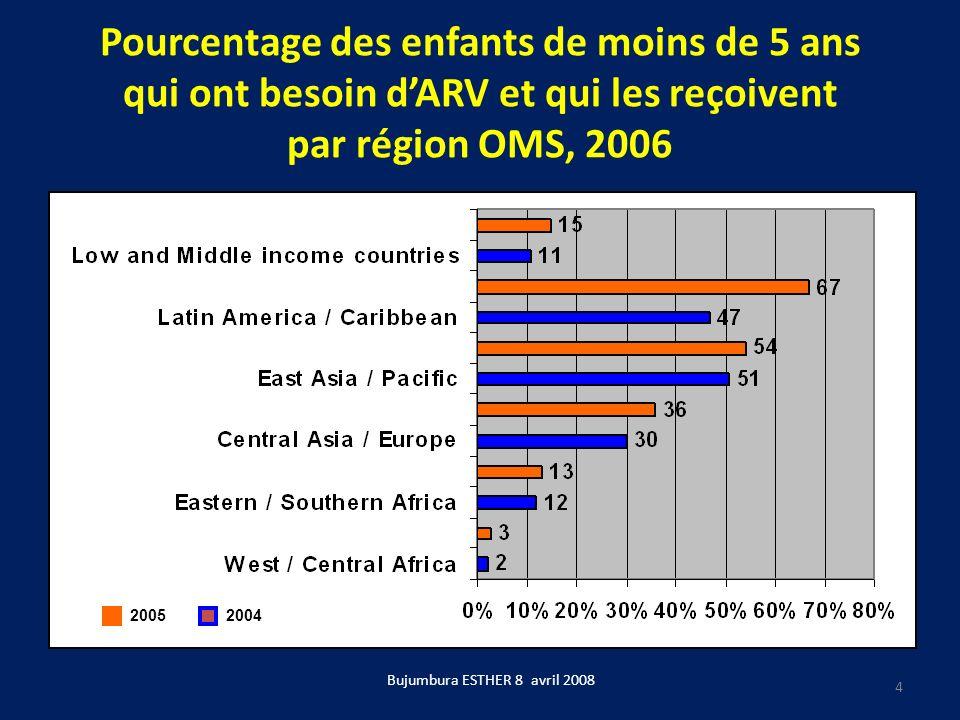 Pourcentage des enfants de moins de 5 ans qui ont besoin dARV et qui les reçoivent par région OMS, 2006 20052004 Bujumbura ESTHER 8 avril 2008 4