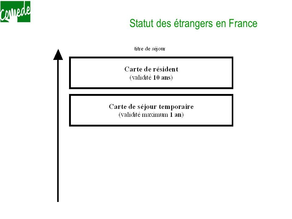 Le coût Taxe de chancellerie : - 2006 en droit : 50 - En pratique : 70 en Seine St Denis,… - 2007 : pas modifié Taxe de séjour ANAEM = dispense 220 (2006) 275 (2007) Taxe de renouvellement des autorisations de travail ANAEM : 55 (2006) 70 (2007)