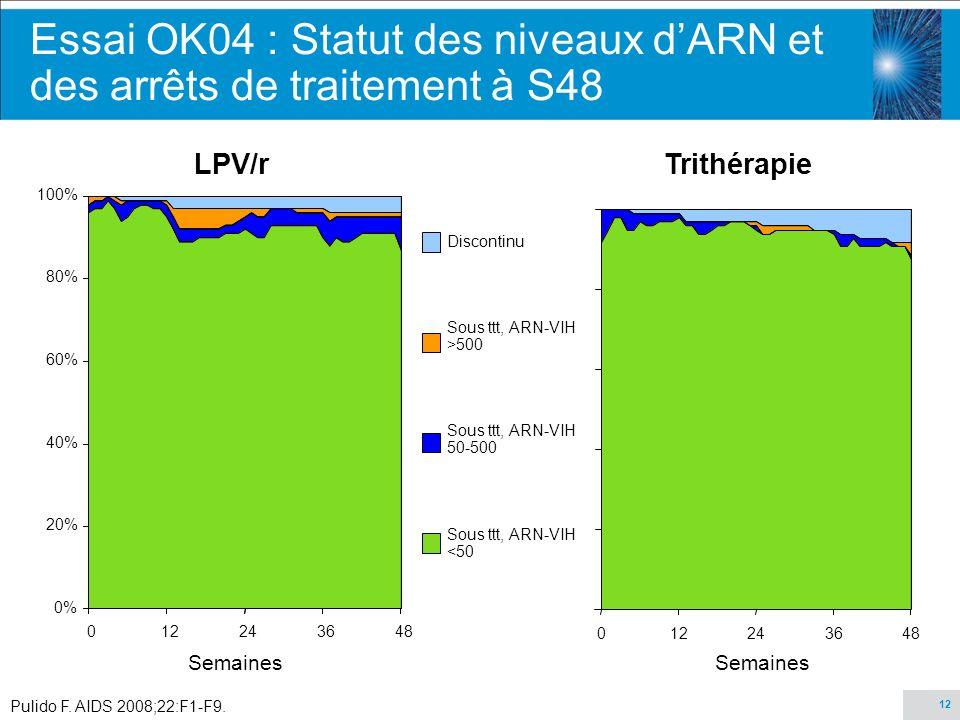 12 Essai OK04 : Statut des niveaux dARN et des arrêts de traitement à S48 Pulido F. AIDS 2008;22:F1-F9. Discontinu Sous ttt, ARN-VIH >500 Sous ttt, AR