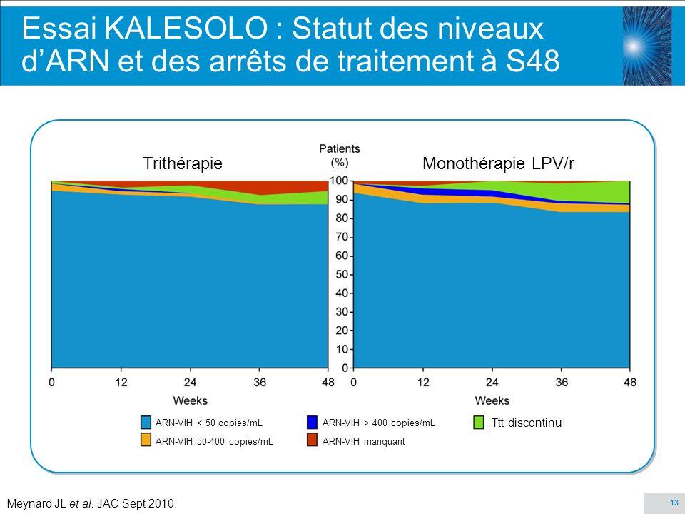 13 Essai KALESOLO : Statut des niveaux dARN et des arrêts de traitement à S48 Meynard JL et al. JAC Sept 2010. TrithérapieMonothérapie LPV/r ARN-VIH <