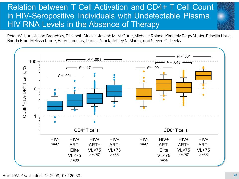 26 Relation between T Cell Activation and CD4+ T Cell Count in HIV-Seropositive Individuals with Undetectable Plasma HIV RNA Levels in the Absence of Therapy Peter W.