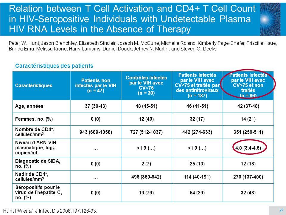 27 Caractéristiques des patients Caractéristiques Patients non infectés par le VIH (n = 47) Contrôles infectés par le VIH avec CV<75 (n = 30) Patients