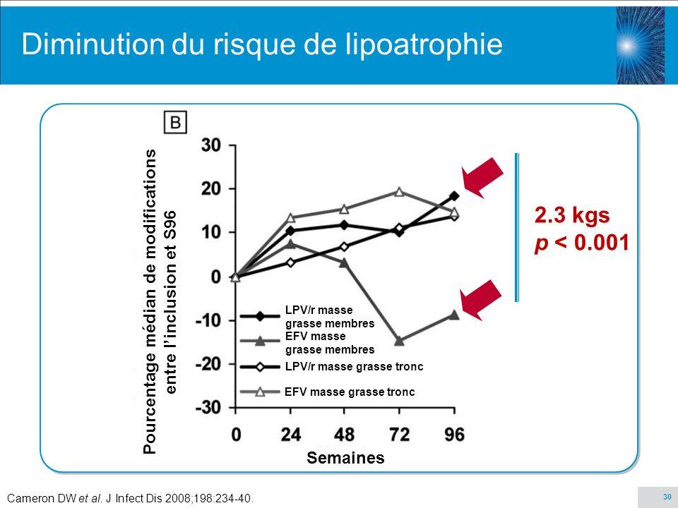 30 2.3 kgs p < 0.001 Diminution du risque de lipoatrophie Pourcentage médian de modifications entre linclusion et S96 Semaines EFV graisse membres LPV