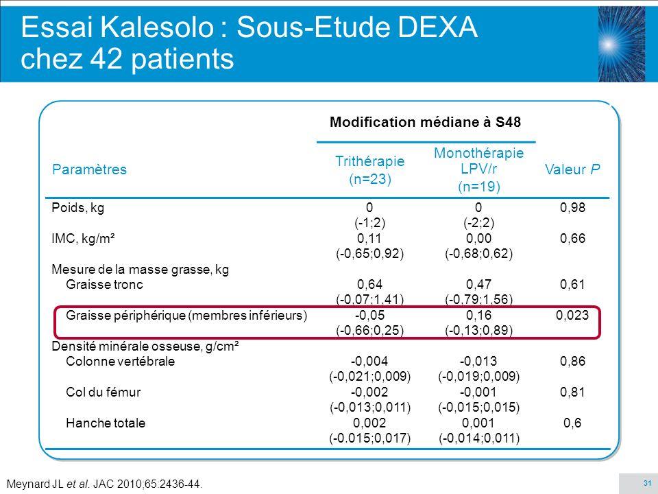 31 Modification médiane à S48 Paramètres Trithérapie (n=23) Monothérapie LPV/r (n=19) Valeur P Poids, kg IMC, kg/m² Mesure de la masse grasse, kg Grai