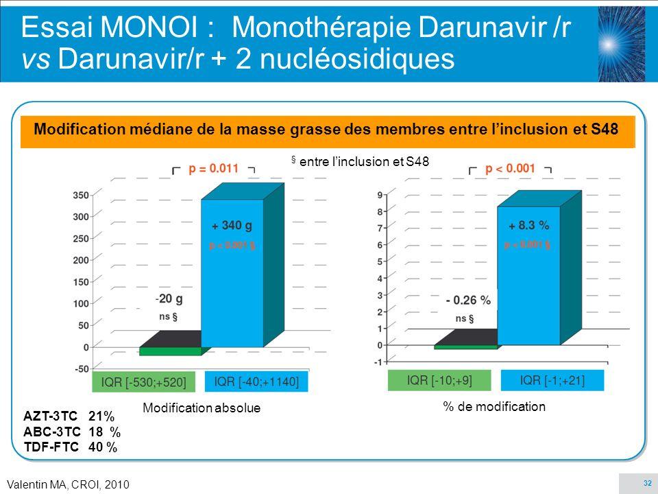 32 Valentin MA, CROI, 2010 AZT-3TC21% ABC-3TC18 % TDF-FTC40 % Essai MONOI : Monothérapie Darunavir /r vs Darunavir/r + 2 nucléosidiques Modification médiane de la masse grasse des membres entre linclusion et S48 Modification absolue % de modification § entre linclusion et S48