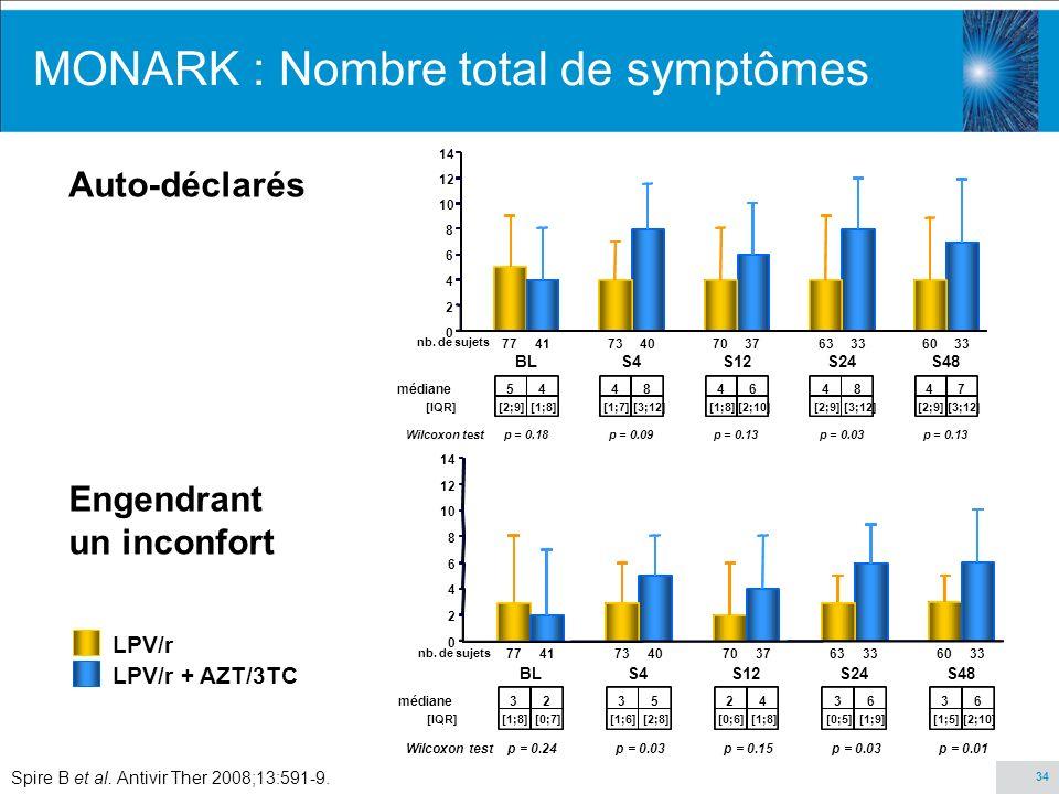 34 MONARK : Nombre total de symptômes Spire B et al. Antivir Ther 2008;13:591-9. LPV/r LPV/r + AZT/3TC Auto-déclarés Engendrant un inconfort