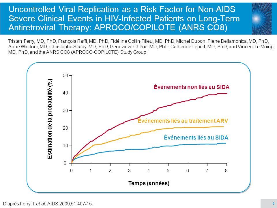 27 Caractéristiques des patients Caractéristiques Patients non infectés par le VIH (n = 47) Contrôles infectés par le VIH avec CV<75 (n = 30) Patients infectés par le VIH avec CV<75 et traités par des antirétroviraux (n = 187) Patients infectés par le VIH avec CV>75 et non traités (n = 66) Age, années37 (30-43)48 (45-51)46 (41-51)42 (37-48) Femmes, no.