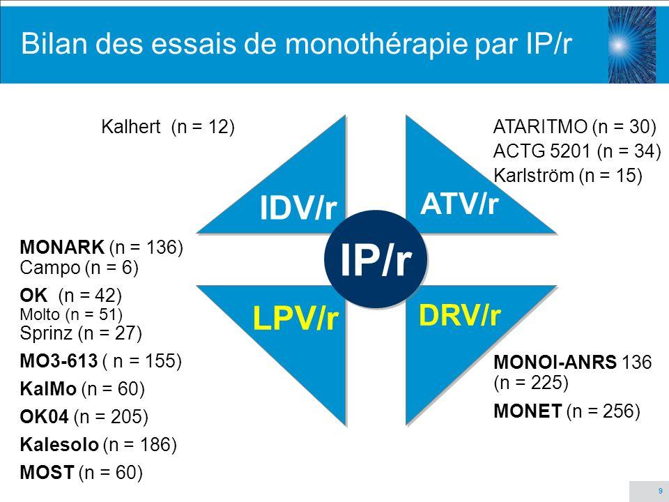 10 Essais exploratoires de monothérapie par IP/r z Kahlert C et al.