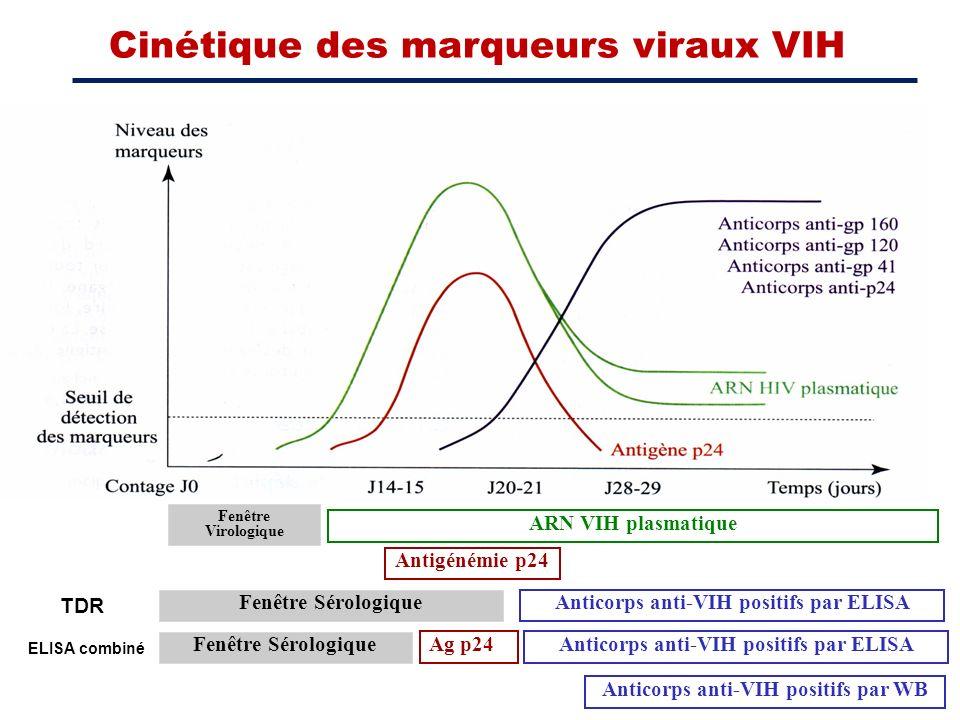 ARN VIH plasmatique Antigénémie p24 Anticorps anti-VIH positifs par ELISA Fenêtre Sérologique Anticorps anti-VIH positifs par WB Cinétique des marqueu