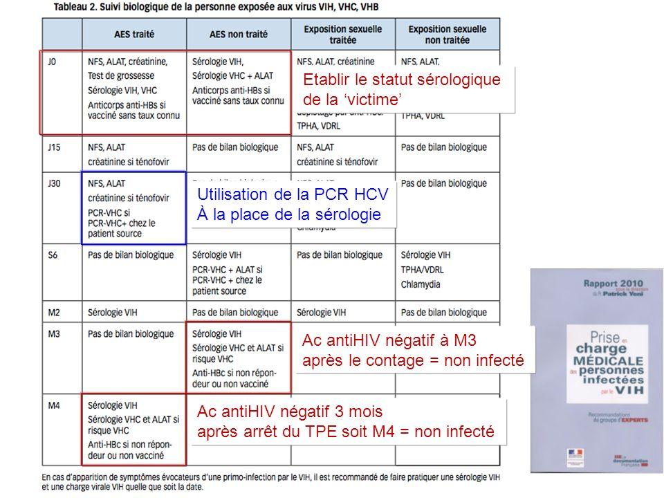 Etablir le statut sérologique de la victime Ac antiHIV négatif à M3 après le contage = non infecté Ac antiHIV négatif 3 mois après arrêt du TPE soit M