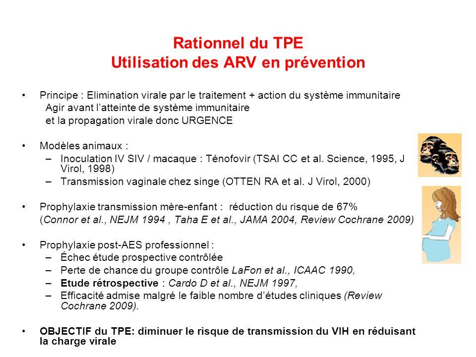 Rationnel du TPE Utilisation des ARV en prévention Principe : Elimination virale par le traitement + action du système immunitaire Agir avant latteint