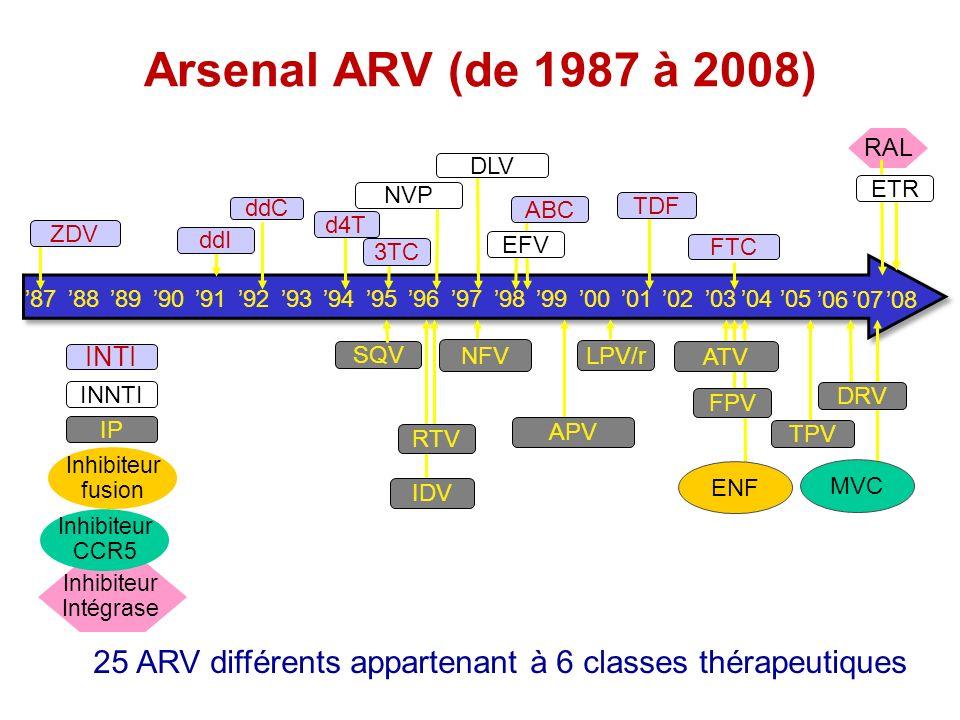87919294959697989900888990010203 930504 06 ddC 3TC INNTI INTI IP Inhibiteur fusion ddI IDV SQV LPV/r TDF NVP DRV TPV ENF ZDV d4T ABC DLV EFV FTC RTV N