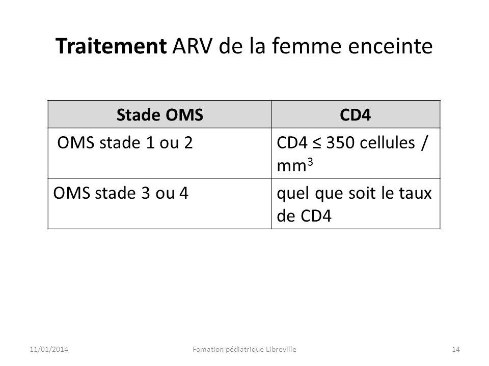 Traitement ARV de la femme enceinte Stade OMSCD4 OMS stade 1 ou 2CD4 350 cellules / mm 3 OMS stade 3 ou 4quel que soit le taux de CD4 11/01/2014Fomati